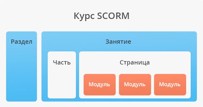 Как выглядит SCORM-курс