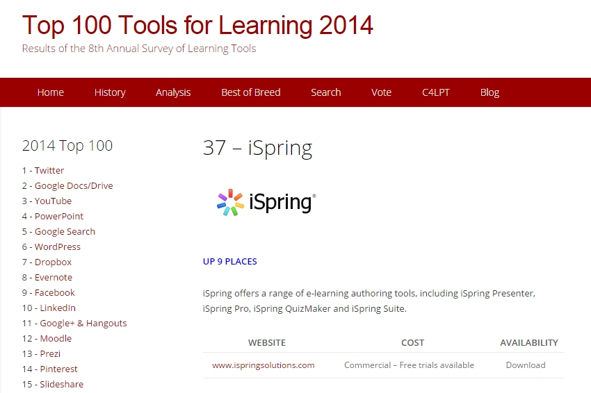 37_iSpring_Top_100_Tools_for_Learning_2014