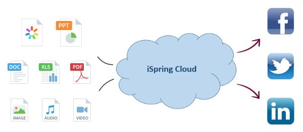 Делитесь презентациями с iSpring Cloud