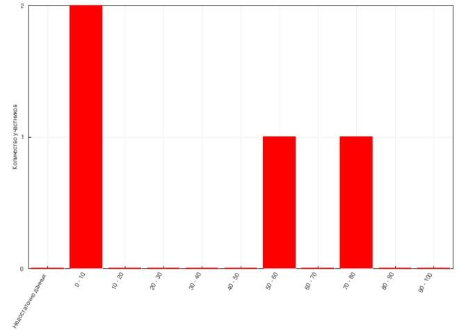 Moodle SCORM Graph Report