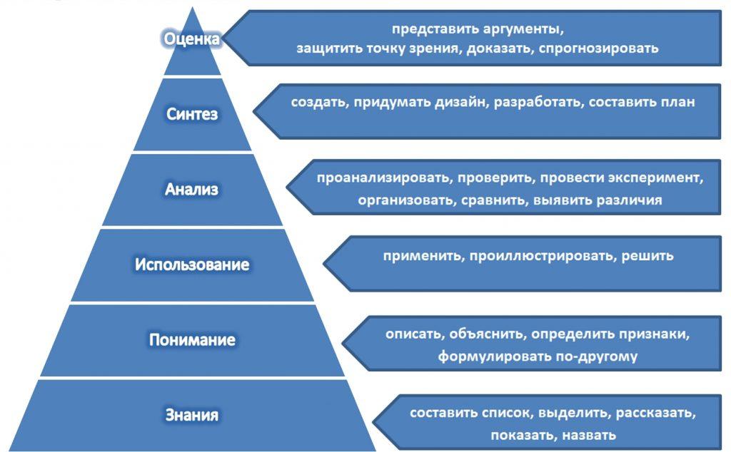Классификация педагогических целей