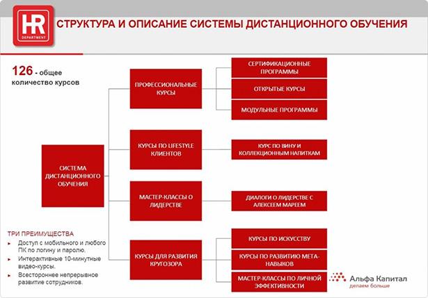 """Структура СДО компании """"Альфа-Капитал"""""""