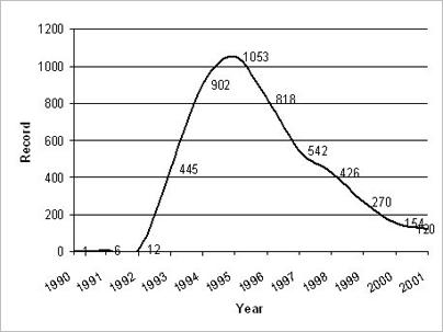 Реинжиниринг бизнес-процессов: график