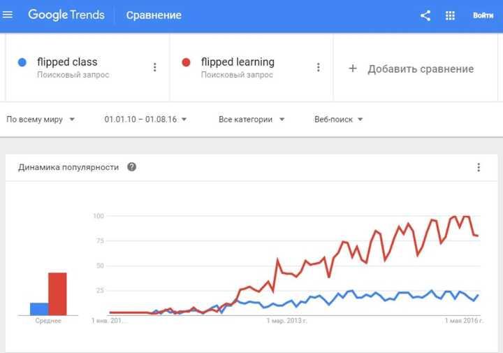 Количество запросов по ключевым словам Flipped Class и Flipped Learning