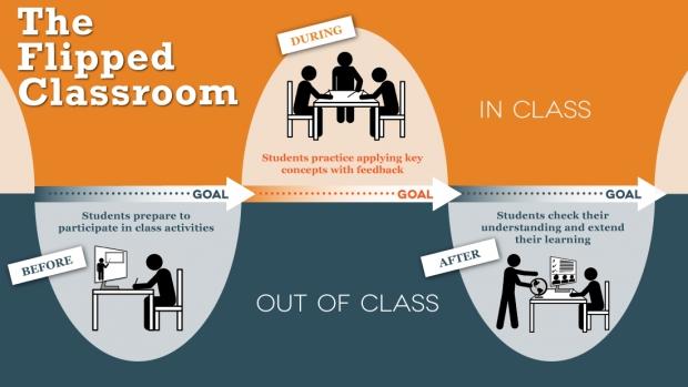 Процесс обучения в перевернутом классе