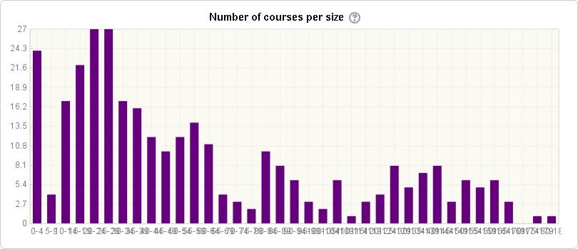 Отчеты в Moodle через Overview Statistics