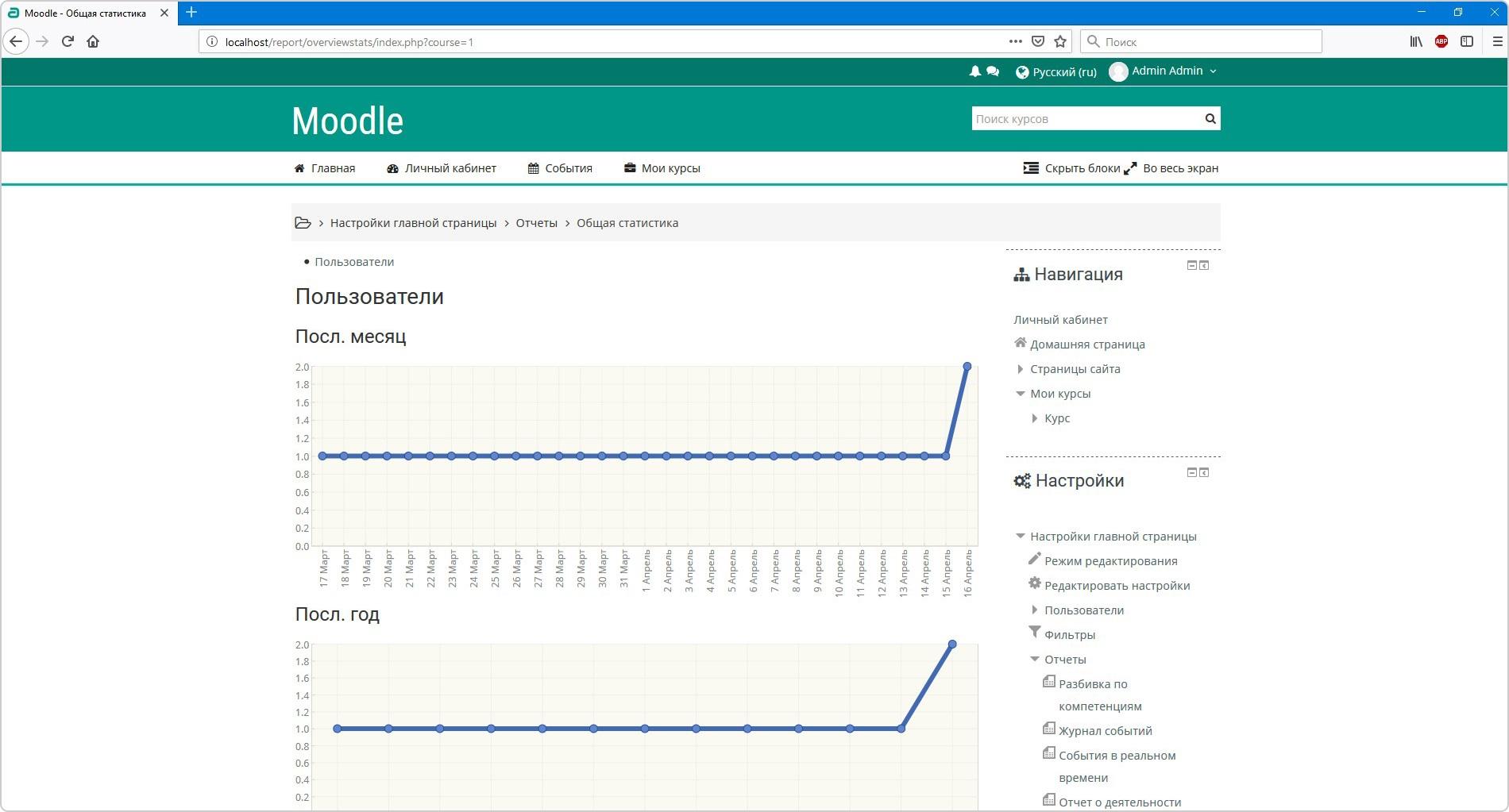 Плагин Overview Statistics для расширенных отчетов в Moodle